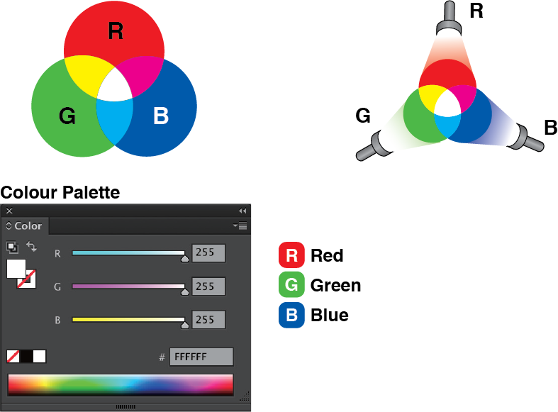 RGB CMYK Difference - RGB: primary colours of light